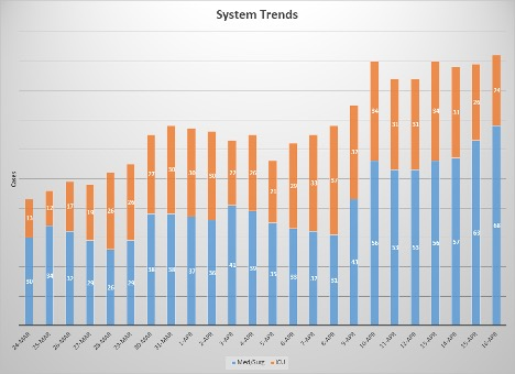 System Trends